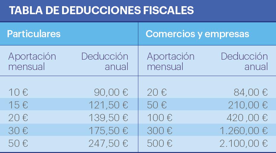 Deducciones fiscales ONG Fundaciones. Hogar de Tardes Mamá Margarita. Montilla